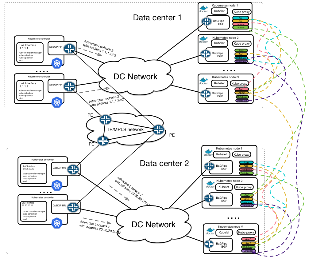 multi-datacenter kubernetes network routed with bgp