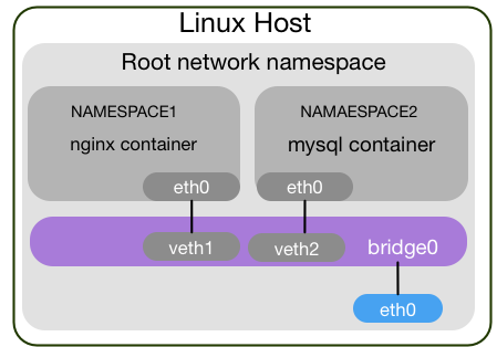 Introduction into Network Namespaces