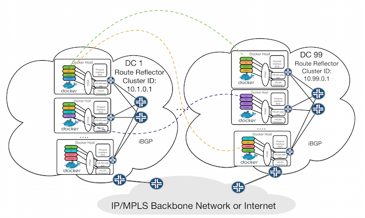 Multi-datacenter container network routed with BGP